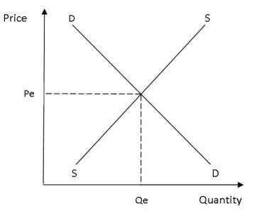 supply-and-demand-diagram2