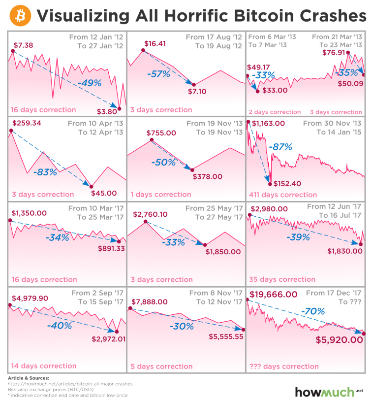 Crash_periods_BTC.png
